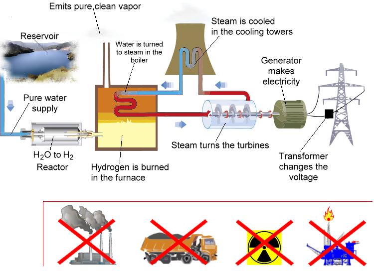 Pure Water ~ Hydrogen Reactor